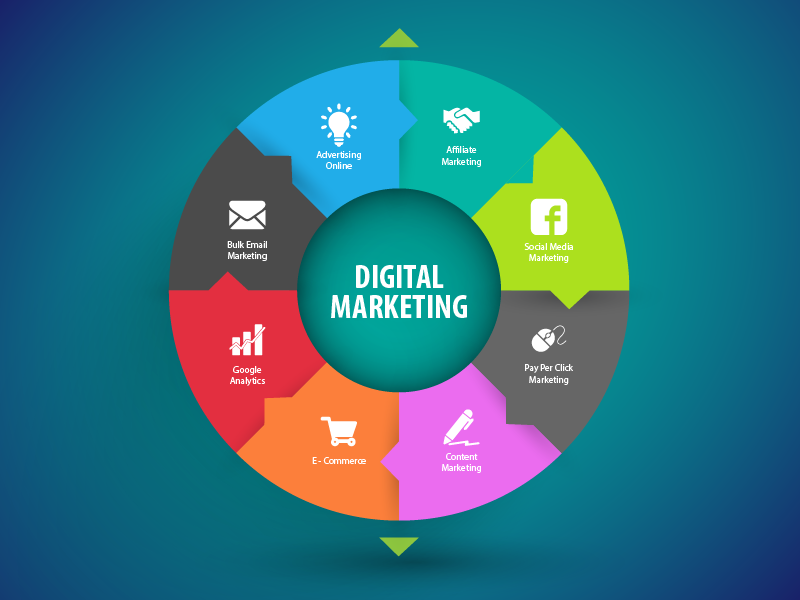 peran konsultan digital marketing